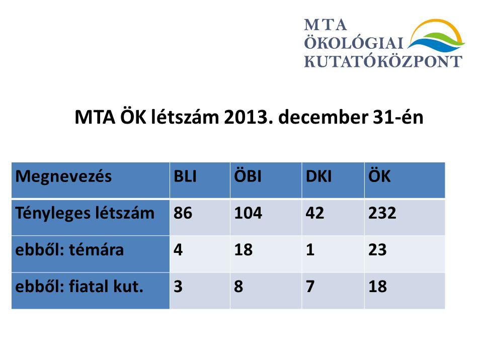 MTA ÖK létszám 2013. december 31-én MegnevezésBLIÖBIDKIÖK Tényleges létszám 8610442232 ebből: témára 418123 ebből: fiatal kut.38718