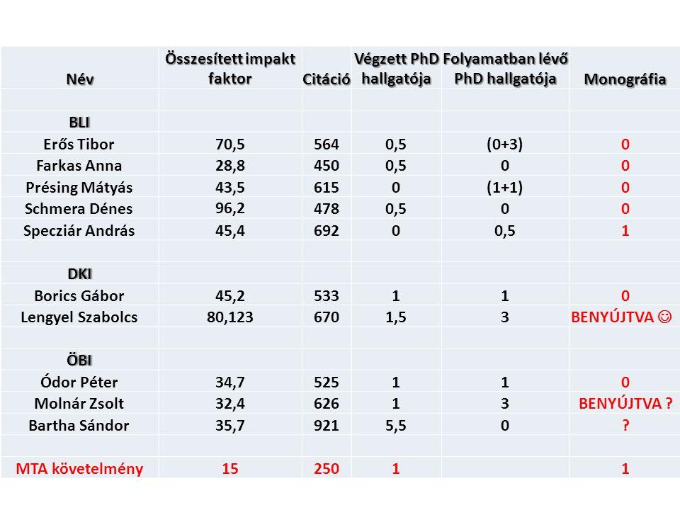 Név Összesített impakt faktor Citáció Végzett PhD hallgatója Folyamatban lévő PhD hallgatója Monográfia BLI Erős Tibor70,55640,5(0+3)0 Farkas Anna28,8