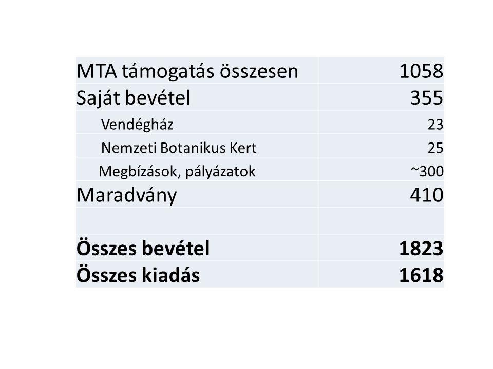 MTA támogatás összesen1058 Saját bevétel355 Vendégház23 Nemzeti Botanikus Kert25 Megbízások, pályázatok~300 Maradvány410 Összes bevétel1823 Összes kia