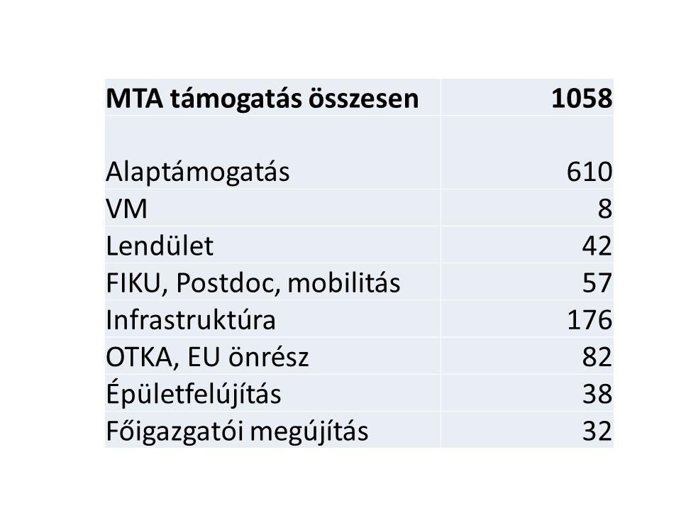 MTA támogatás összesen1058 Alaptámogatás610 VM8 Lendület42 FIKU, Postdoc, mobilitás57 Infrastruktúra176 OTKA, EU önrész82 Épületfelújítás38 Főigazgató