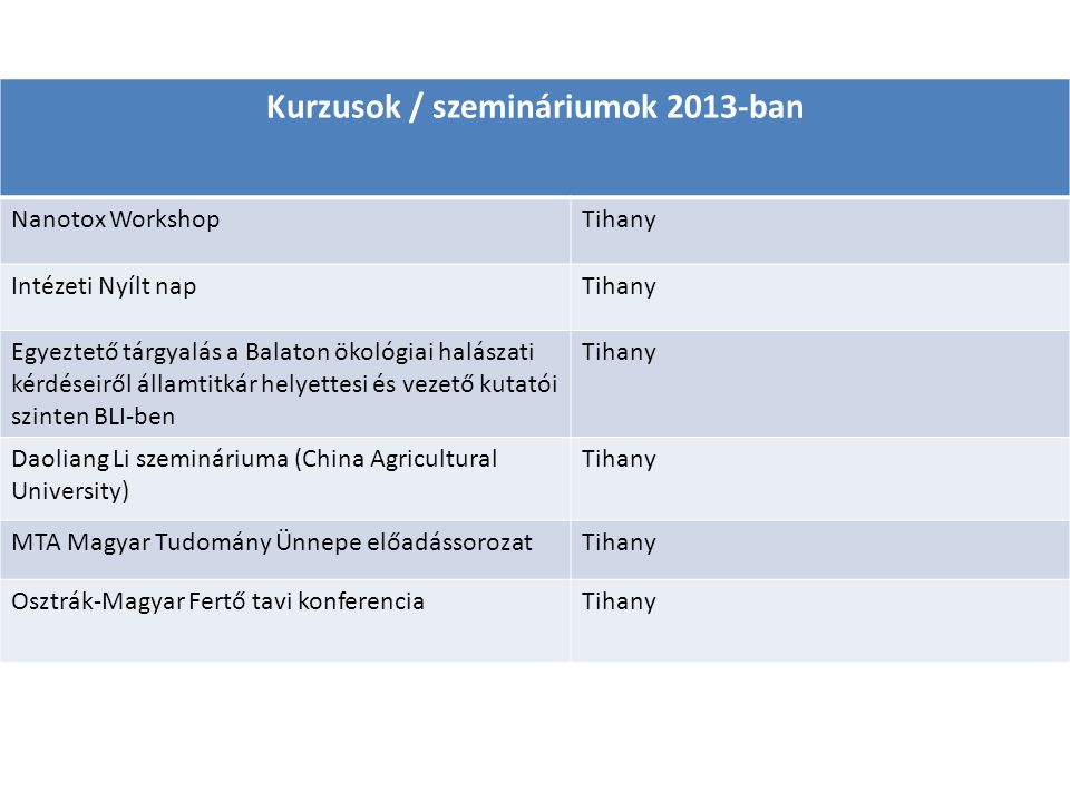 Kurzusok / szemináriumok 2013-ban Nanotox WorkshopTihany Intézeti Nyílt napTihany Egyeztető tárgyalás a Balaton ökológiai halászati kérdéseiről államt