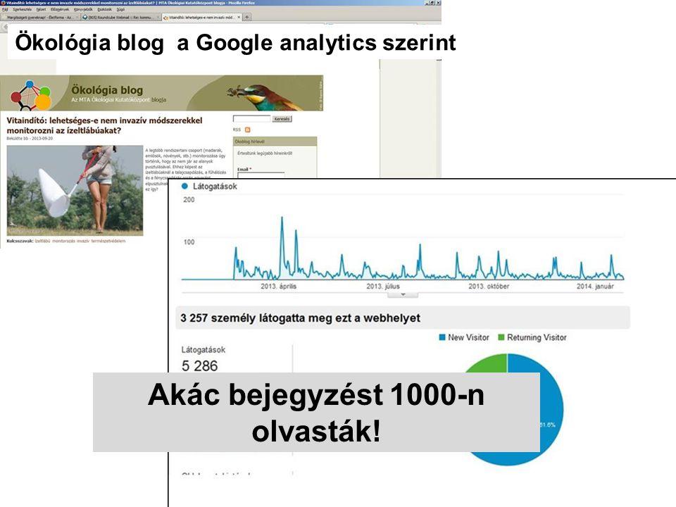Ökológia blog a Google analytics szerint Akác bejegyzést 1000-n olvasták!