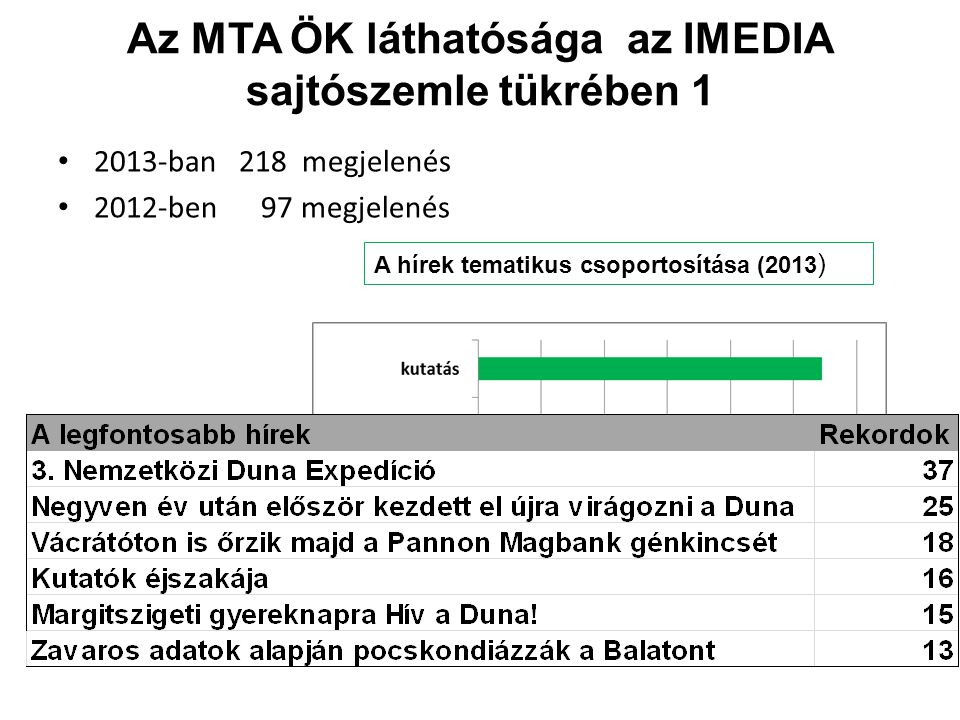 Az MTA ÖK láthatósága az IMEDIA sajtószemle tükrében 1 • 2013-ban 218 megjelenés • 2012-ben 97 megjelenés A hírek tematikus csoportosítása (2013 )