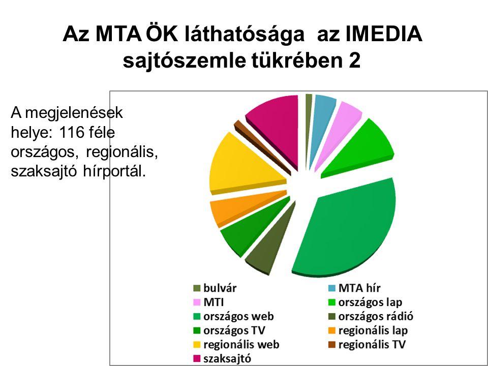 Az MTA ÖK láthatósága az IMEDIA sajtószemle tükrében 2 A megjelenések helye: 116 féle országos, regionális, szaksajtó hírportál.