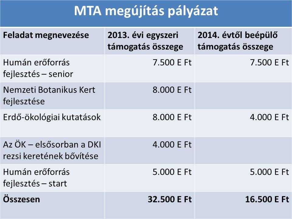 MTA megújítás pályázat Feladat megnevezése2013. évi egyszeri támogatás összege 2014. évtől beépülő támogatás összege Humán erőforrás fejlesztés – seni
