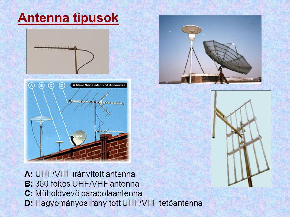 Antenna típusok A: UHF/VHF irányított antenna B: 360 fokos UHF/VHF antenna C: Műholdvevő parabolaantenna D: Hagyományos irányított UHF/VHF tetőantenna
