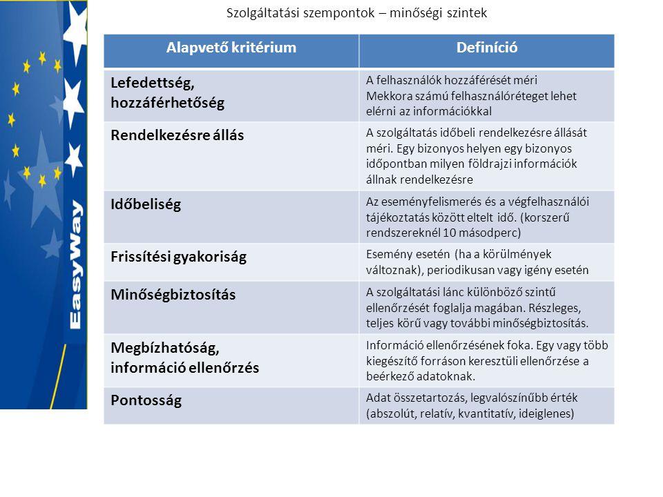 Szolgáltatási szempontok – minőségi szintek Alapvető kritériumDefiníció Lefedettség, hozzáférhetőség A felhasználók hozzáférését méri Mekkora számú fe