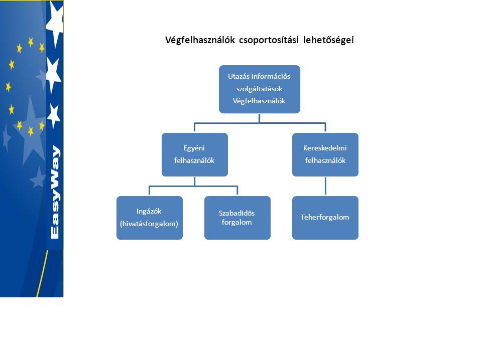 Szolgáltatás nyújtásának feltételei - üzleti modell Az információs láncnak öt eleme / szereplője van, akik lehetnek állami szereplők és/vagy magán szereplők.