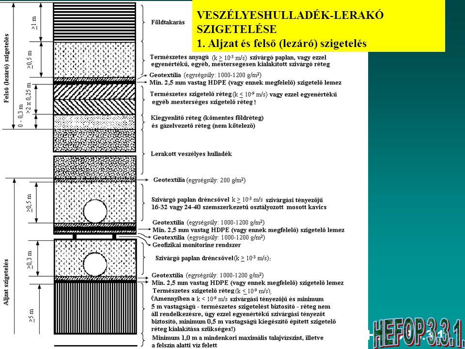 HEFOP 3.3.1. VESZÉLYESHULLADÉK-LERAKÓ SZIGETELÉSE 1. Aljzat és felső (lezáró) szigetelés