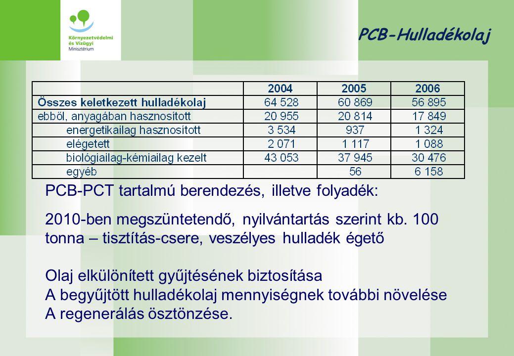Építési-bontási hulladék Az építési-bontási hulladékok legalább 70%-os hasznosítása 2020-ig: 2008/98/EK irányelv a hulladékról 2014-re 45%