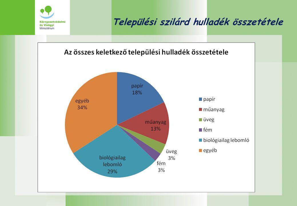 Települési szilárd hulladék kezelés Központi költségvetés: 2001-től támogatási keret a települési hulladékkezelés fejlesztéséhez.
