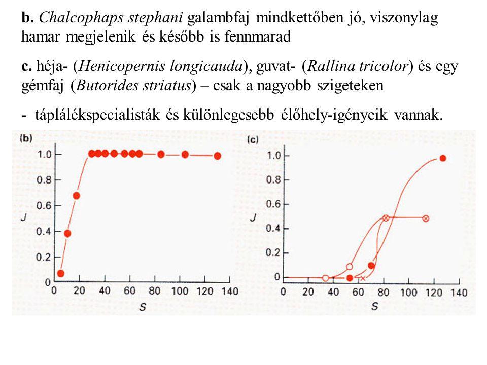 Neutrális modelek és forrás felosztás 10 észak-amerikai gyík-közösség mindegyikben 4-9 faj 20 táplálék-kategória több neutrális modellt is generáltak, majd összehasonlították a valós forrás-használat átfedések mintázatával ha a kompetíció valós szerepet játszana, a niche-ek közti átfedés kisebb lenne mint az amit a neutrális modell prediktál