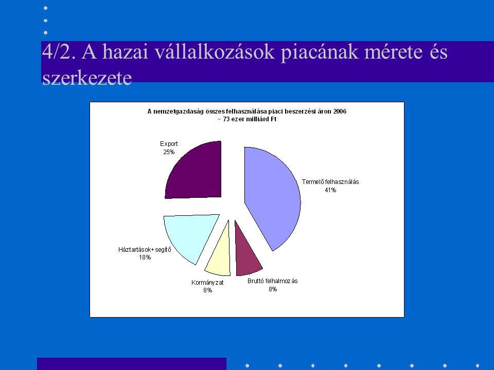 4/2. A hazai vállalkozások piacának mérete és szerkezete