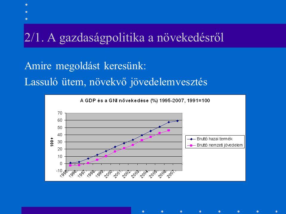 2/1. A gazdaságpolitika a növekedésről Amire megoldást keresünk: Lassuló ütem, növekvő jövedelemvesztés