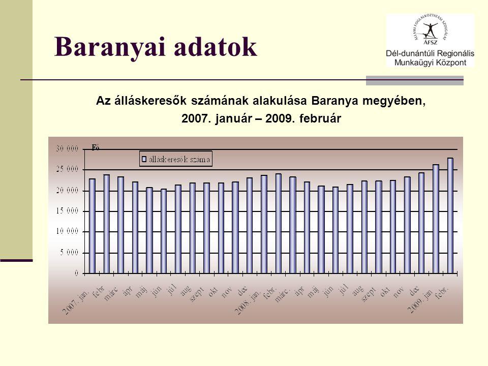 Baranyai adatok Az álláskeresők számának alakulása Baranya megyében, 2007. január – 2009. február