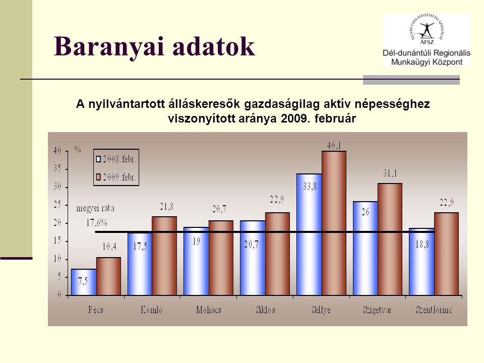 Baranyai adatok A nyilvántartott álláskeresők gazdaságilag aktív népességhez viszonyított aránya 2009.