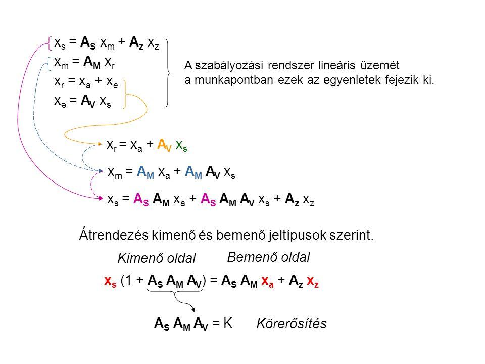 A szabályozási rendszer lineáris üzemét a munkapontban ezek az egyenletek fejezik ki. x r = x a + A V x s x s = A S A M x a + A S A M A V x s + A z x