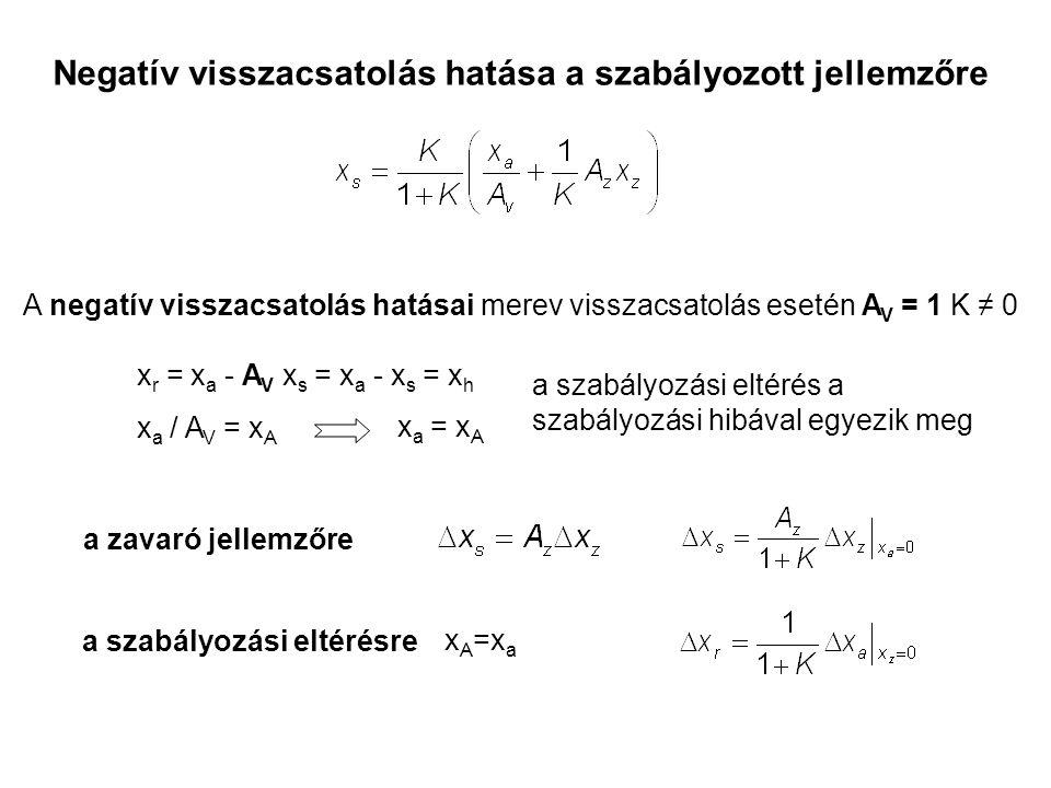 Negatív visszacsatolás hatása a szabályozott jellemzőre A negatív visszacsatolás hatásai merev visszacsatolás esetén AV AV = 1 K ≠ 0 x r = x a - A V x s = x a - x s = x h a szabályozási eltérés a szabályozási hibával egyezik meg x a / A V = x A x a = x A a zavaró jellemzőre a szabályozási eltérésre x A =x a
