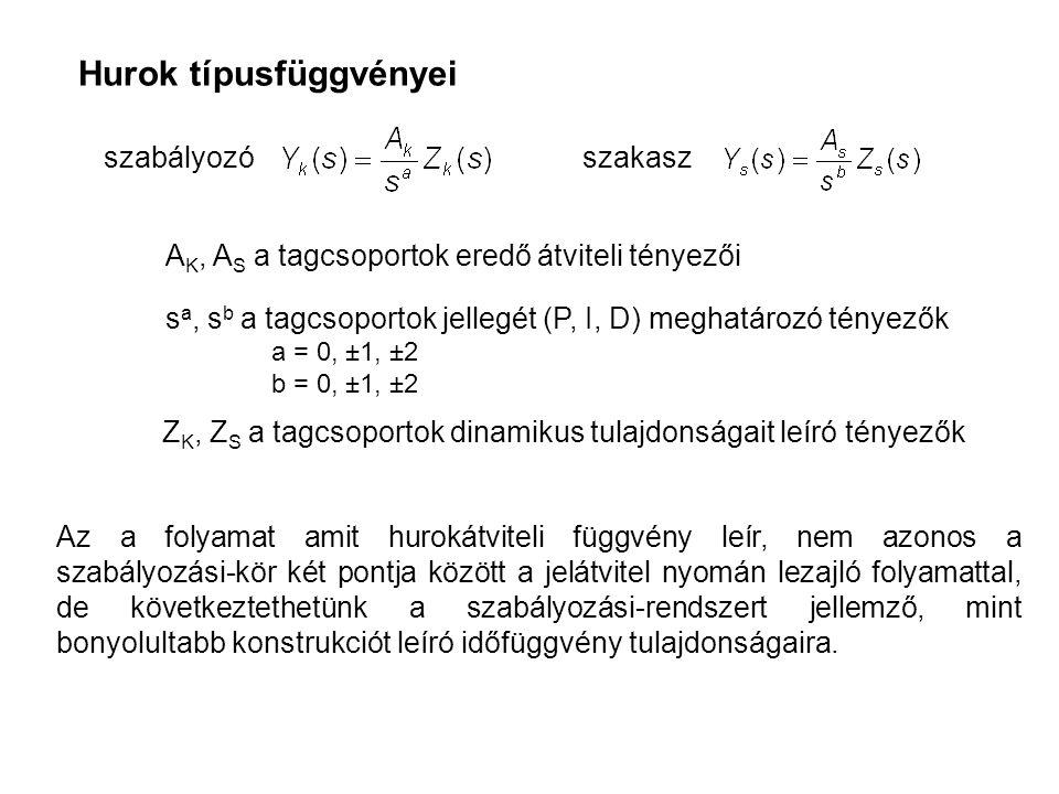 Hurok típusfüggvényei A K, AS AS a tagcsoportok eredő átviteli tényezői Z K, ZS ZS a tagcsoportok dinamikus tulajdonságait leíró tényezők Az a folyama