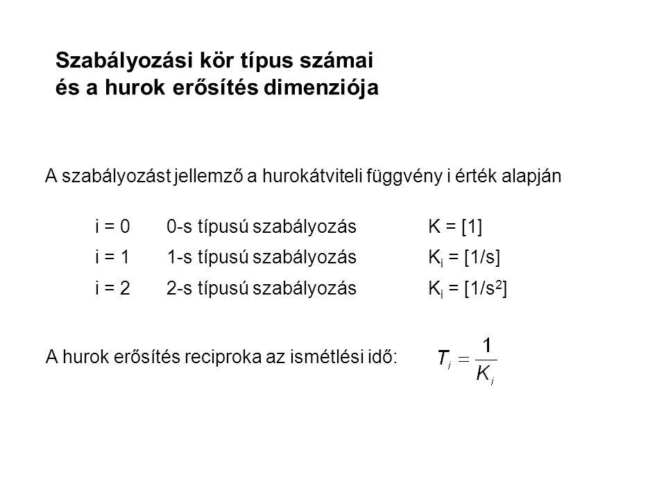 Szabályozási kör típus számai és a hurok erősítés dimenziója A szabályozást jellemző a hurokátviteli függvény i érték alapján i = 0 0-s típusú szabályozás K = [1] i = 1 1-s típusú szabályozás K i = [1/s] i = 2 2-s típusú szabályozás K i = [1/s 2 ] A hurok erősítés reciproka az ismétlési idő: