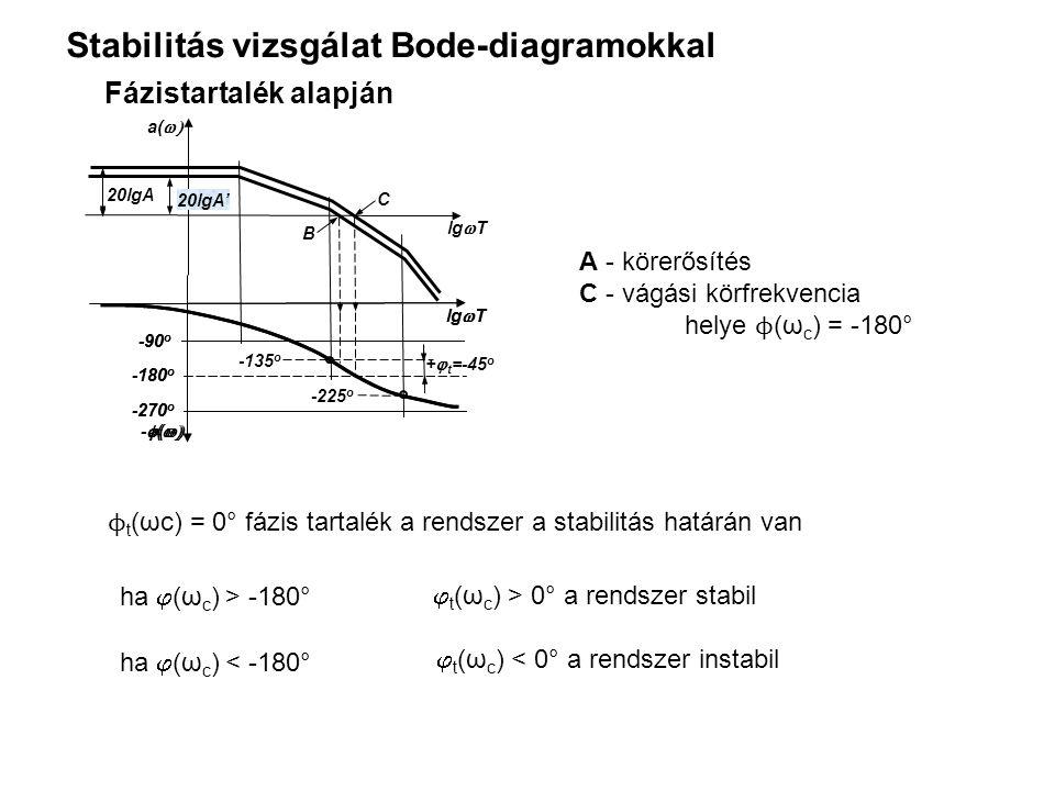 Stabilitás vizsgálat Bode-diagramokkal 20lgA -135 o +  t =-45 o -225 o B C lg  T a(  -270 o -180 o -90 o lg  T -  (  -270 o -180 o -90 o lg  T -  (  20lgA' A - körerősítés C - vágási körfrekvencia helye ϕ (ω c ) = -180° ϕ t (ωc) = 0° fázis tartalék a rendszer a stabilitás határán van Fázistartalék alapján  t (ω c ) > 0° a rendszer stabil ha  (ω c ) < -180°  t (ω c ) < 0° a rendszer instabil ha  (ω c ) > -180°