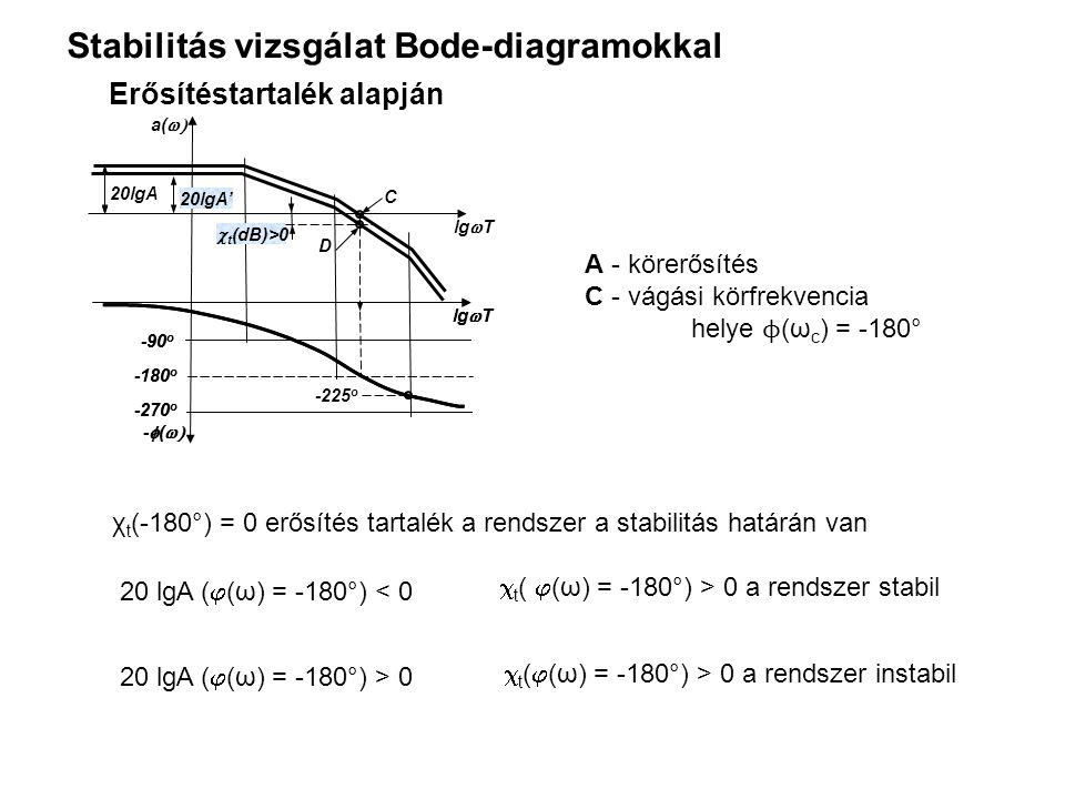 Stabilitás vizsgálat Bode-diagramokkal 20lgA -225 o D C lg  T a(  -270 o -180 o -90 o lg  T -  (  -270 o -180 o -90 o lg  T -  (  20lgA'  t (dB)>0 Erősítéstartalék alapján χ t (-180°) = 0 erősítés tartalék a rendszer a stabilitás határán van A - körerősítés C - vágási körfrekvencia helye ϕ (ω c ) = -180° 20 lgA (  (ω) = -180°) < 0  t (  (ω) = -180°) > 0 a rendszer stabil 20 lgA (  (ω) = -180°) > 0  t (  (ω) = -180°) > 0 a rendszer instabil