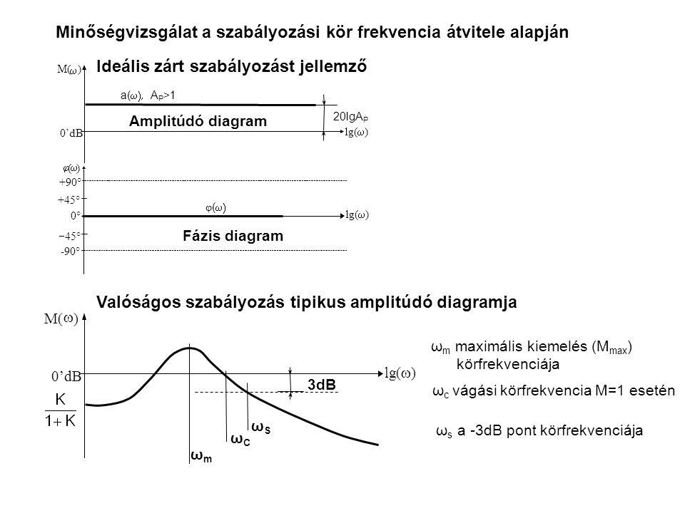 M(  ) 0'dB lg(  ) +90° -90°  (  ) lg(  ) 0° +45°  45° Amplitúdó diagram Fázis diagram 20lgA P a(  A P >1 φ (  Minőségvizsgálat a szabályozási kör frekvencia átvitele alapján Valóságos szabályozás tipikus amplitúdó diagramja M(  ) 0'dB lg(  ) ωSωS ωCωC ωmωm 3dB ω m maximális kiemelés (M max ) körfrekvenciája ω c vágási körfrekvencia M=1 esetén ω s a -3dB pont körfrekvenciája Ideális zárt szabályozást jellemző