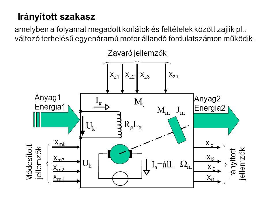Anyag1 Energia1 Anyag2 Energia2 Módosított jellemzők x m1 x m2 x m3 x mk Irányított jellemzők x i1 x i2 x i3 x ig Zavaró jellemzők x z3 x z1 x z2 x zn Irányított szakasz I a =áll.