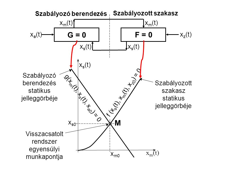 x a (t) x z (t) g(x m (t), x s (t), x a0 ) = 0 f (x s (t), x m (t), x z0 ) = 0 M x s (t) x m (t) x s0 x m0 G = 0 Szabályozó berendezés F = 0 Szabályozott szakasz x m (t) x s (t) Szabályozó berendezés statikus jelleggörbéje Szabályozott szakasz statikus jelleggörbéje Visszacsatolt rendszer egyensúlyi munkapontja