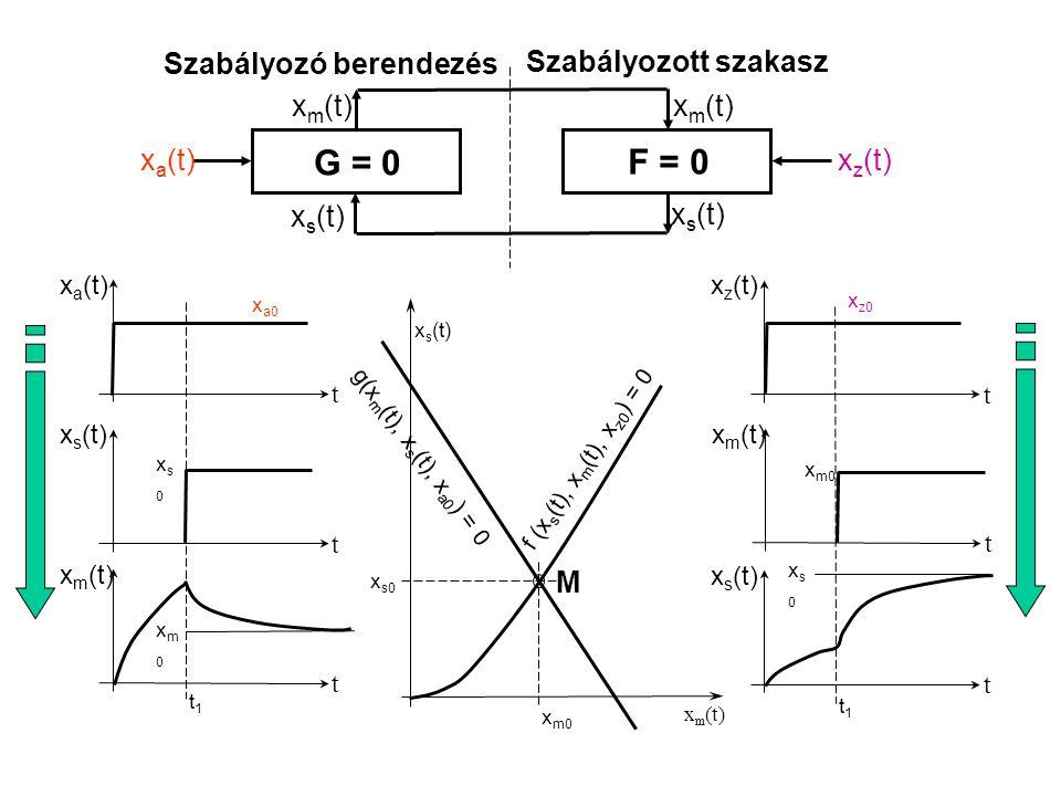 x a (t) x z (t) x s (t) x m (t) G = 0 Szabályozó berendezés F = 0 Szabályozott szakasz t x a (t) t x s (t) t x m (t) t x z (t) t x m (t) t x s (t) g(x m (t), x s (t), x a0 ) = 0 f (x s (t), x m (t), x z0 ) = 0 M x s0 x m0 x m (t) x s (t) xs0xs0 xm0xm0 x a0 xs0xs0 x z0 x m0 t1t1 t1t1