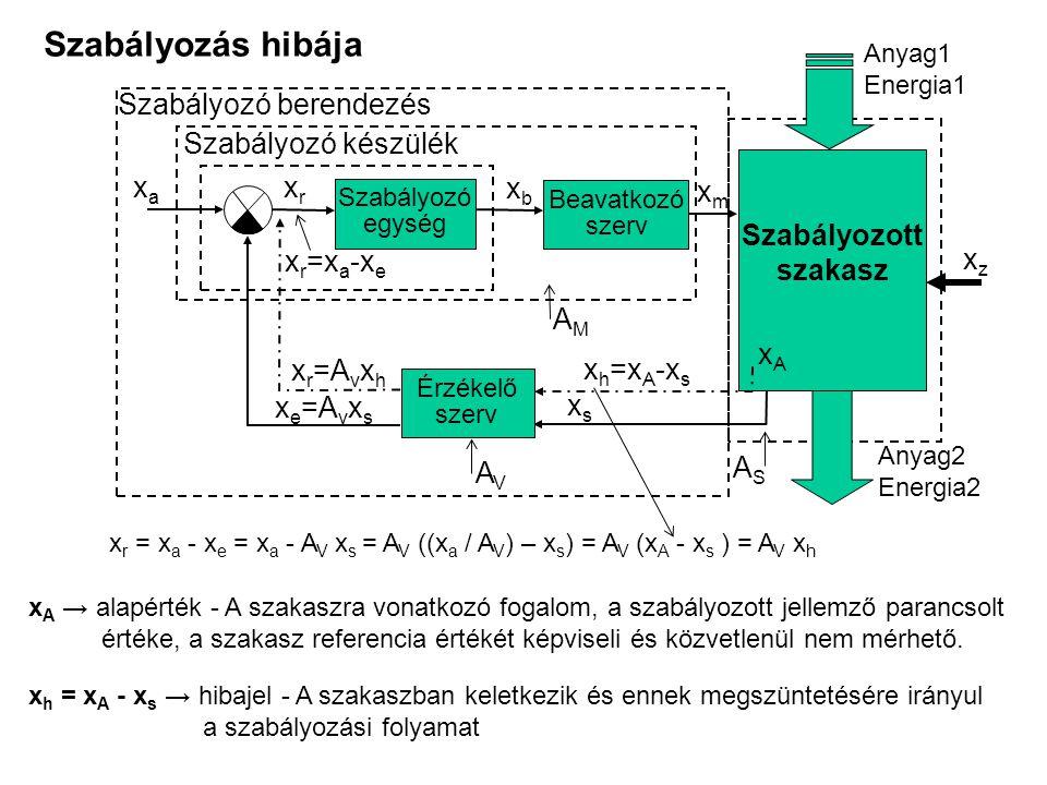Anyag1 Energia1 Anyag2 Energia2 xzxz xmxm xaxa xrxr xbxb x r =x a -x e xsxs ASAS AMAM AVAV Szabályozott szakasz x h =x A -x s xAxA Szabályozó egység Beavatkozó szerv Érzékelő szerv Szabályozó berendezés Szabályozó készülék x r = x a - x e = x a - A V x s = A V ((x a / A V ) – x s ) = A V (x A - x s ) = A V x h x A → alapérték - A szakaszra vonatkozó fogalom, a szabályozott jellemző parancsolt értéke, a szakasz referencia értékét képviseli és közvetlenül nem mérhető.