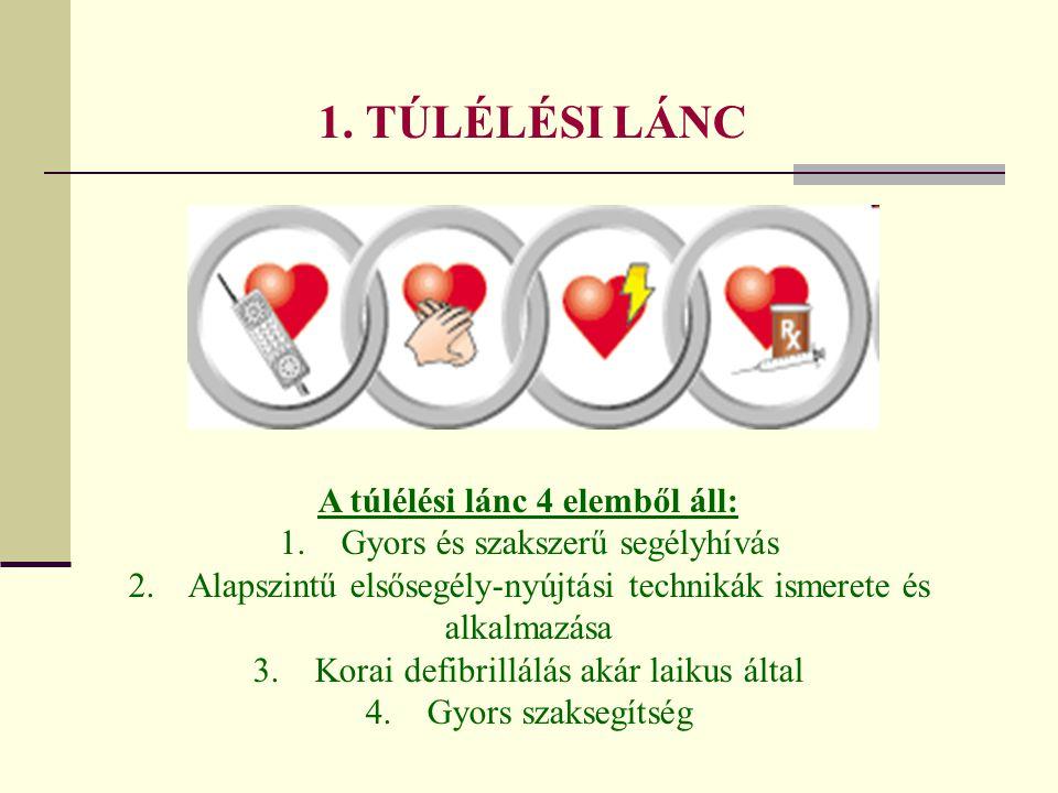 1. TÚLÉLÉSI LÁNC A túlélési lánc 4 elemből áll: 1. Gyors és szakszerű segélyhívás 2. Alapszintű elsősegély-nyújtási technikák ismerete és alkalmazása