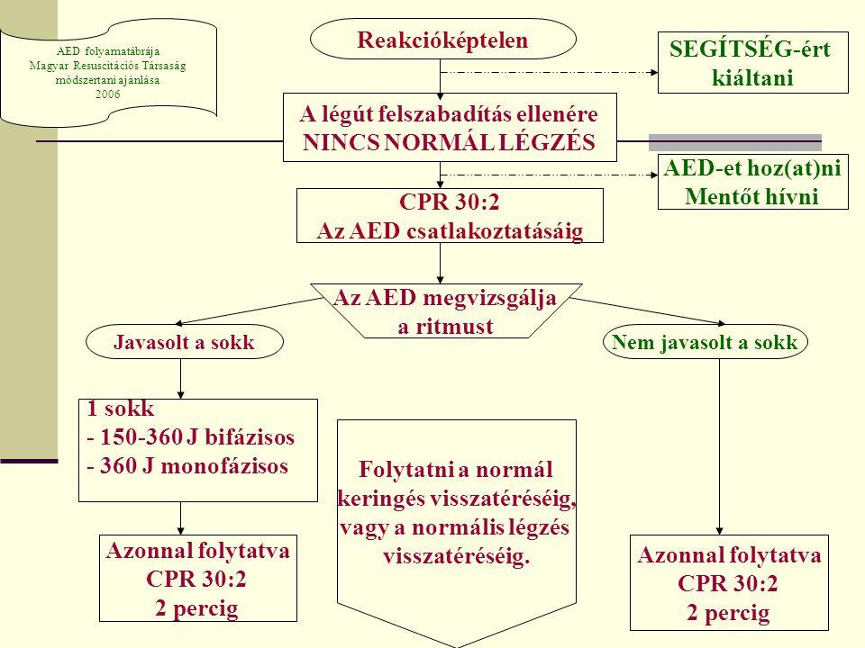 Reakcióképtelen A légút felszabadítás ellenére NINCS NORMÁL LÉGZÉS SEGÍTSÉG-ért kiáltani AED-et hoz(at)ni Mentőt hívni CPR 30:2 Az AED csatlakoztatásá