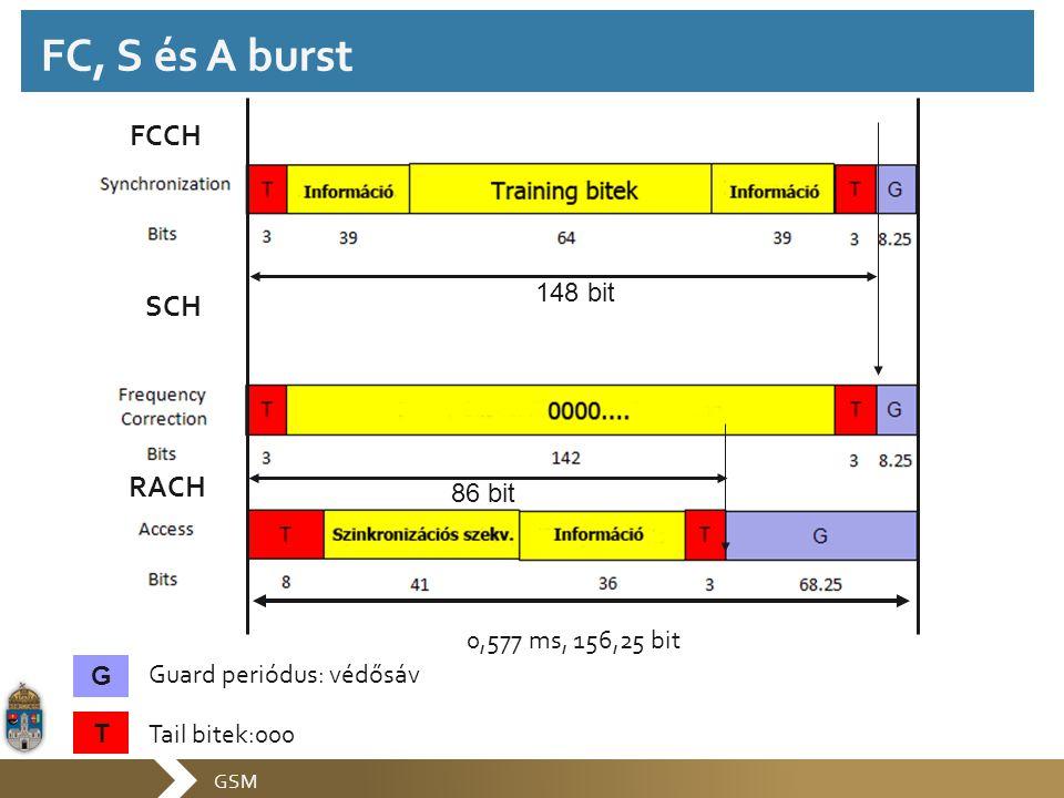 GSM FC, S és A burst G T Guard periódus: védősáv Tail bitek:000 0,577 ms, 156,25 bit 148 bit 86 bit FCCH SCH RACH
