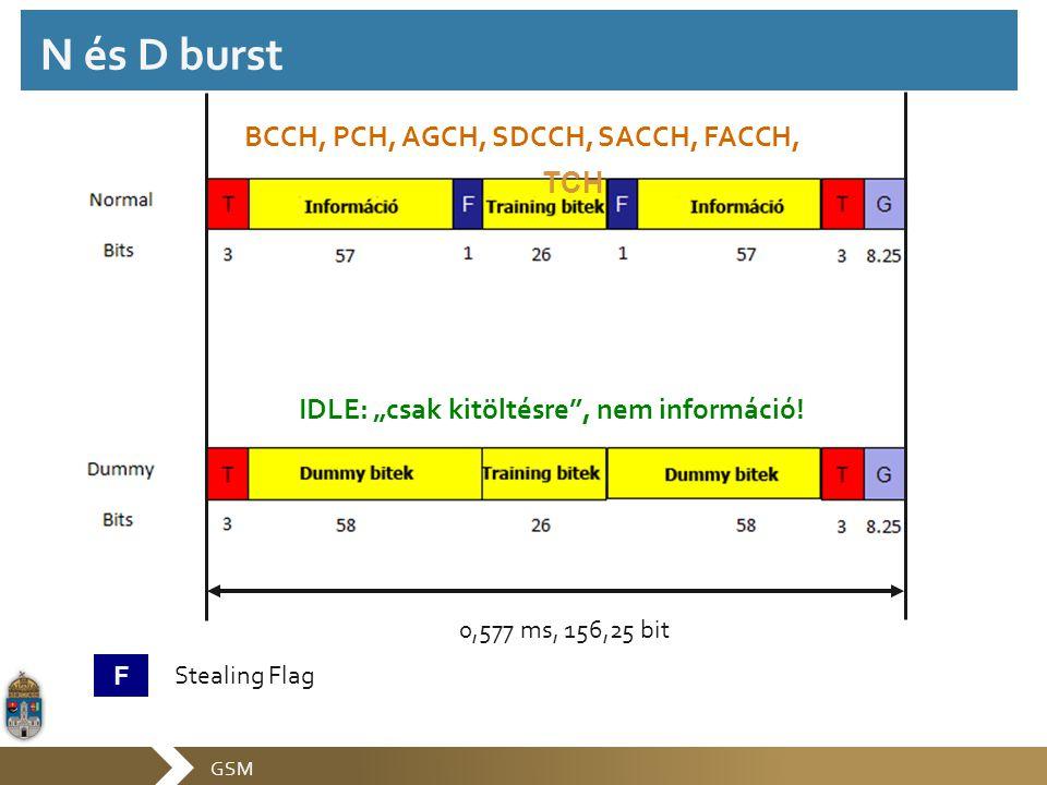 """GSM N és D burst F Stealing Flag 0,577 ms, 156,25 bit BCCH, PCH, AGCH, SDCCH, SACCH, FACCH, TCH IDLE: """"csak kitöltésre"""", nem információ!"""