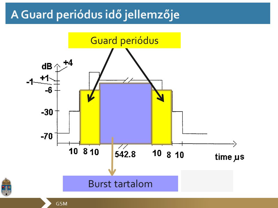 GSM Burst tartalom Guard periódus A Guard periódus idő jellemzője