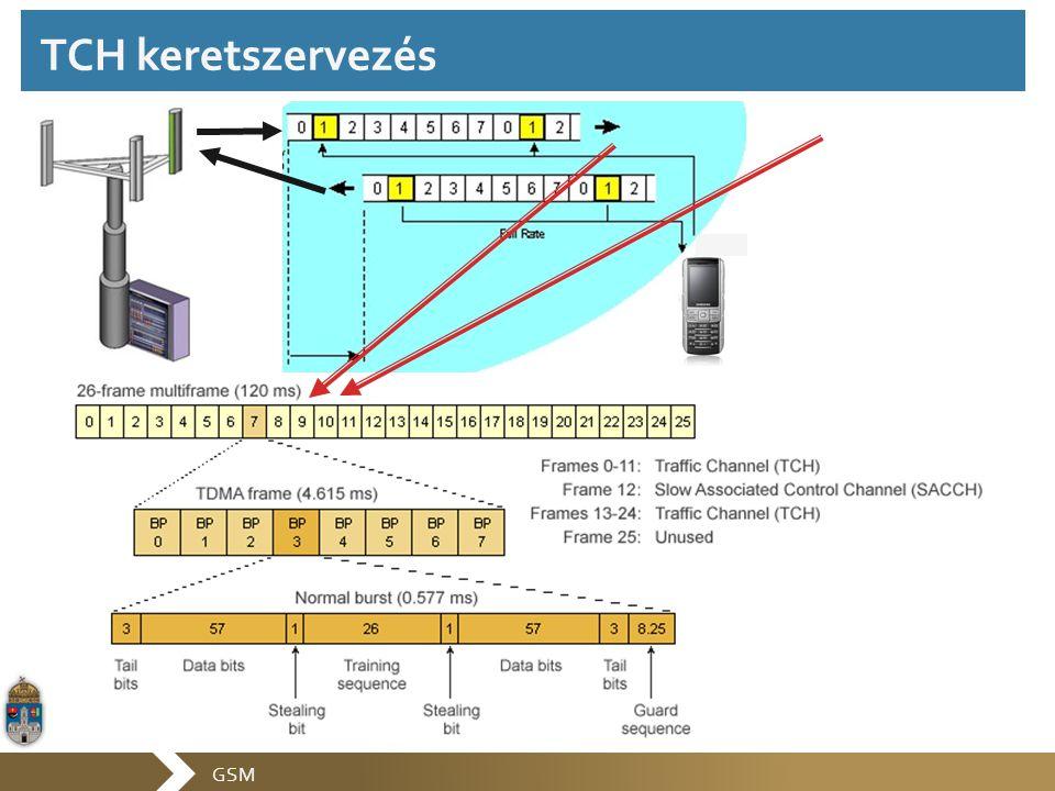 GSM TCH keretszervezés