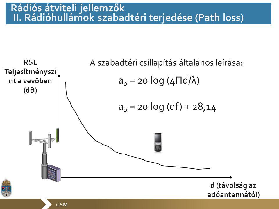 GSM RSL Teljesítményszi nt a vevőben (dB) d (távolság az adóantennától) A szabadtéri csillapítás általános leírása: a 0 = 20 log (4Πd/λ) a 0 = 20 log