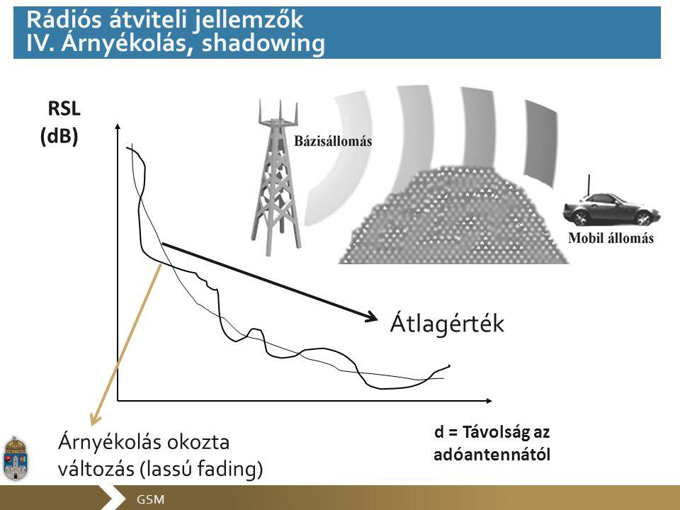 GSM RSL (dB) d = Távolság az adóantennától Átlagérték Árnyékolás okozta változás (lassú fading) Rádiós átviteli jellemzők IV. Árnyékolás, shadowing