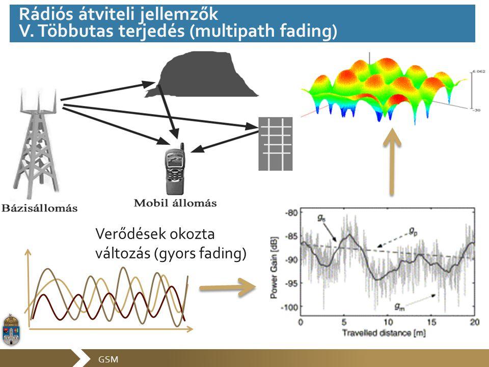 GSM Verődések okozta változás (gyors fading) Rádiós átviteli jellemzők V. Többutas terjedés (multipath fading)