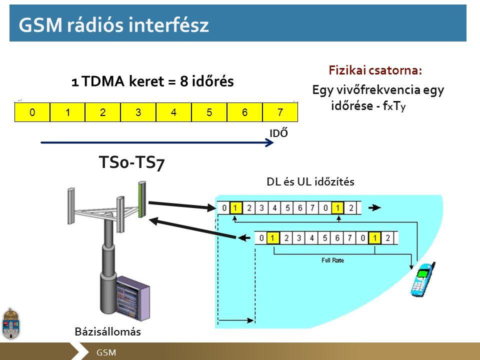 GSM Fizikai csatorna: Egy vivőfrekvencia egy időrése - f x T y 01765432 1 TDMA keret = 8 időrés IDŐ TS0-TS7 DL és UL időzítés Bázisállomás GSM rádiós