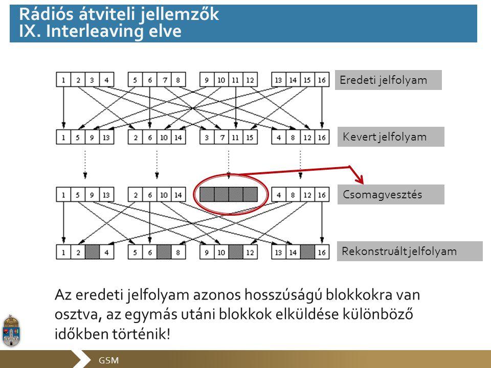 GSM Az eredeti jelfolyam azonos hosszúságú blokkokra van osztva, az egymás utáni blokkok elküldése különböző időkben történik! Eredeti jelfolyam Kever