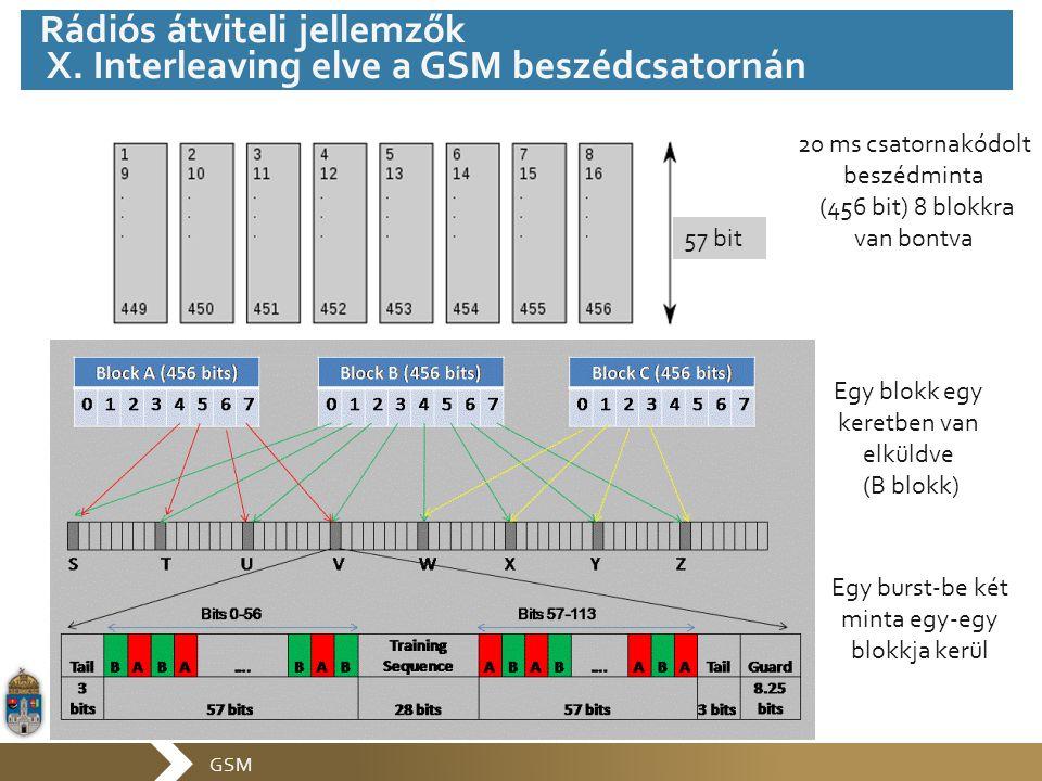 GSM 57 bit 20 ms csatornakódolt beszédminta (456 bit) 8 blokkra van bontva Egy blokk egy keretben van elküldve (B blokk) Egy burst-be két minta egy-eg