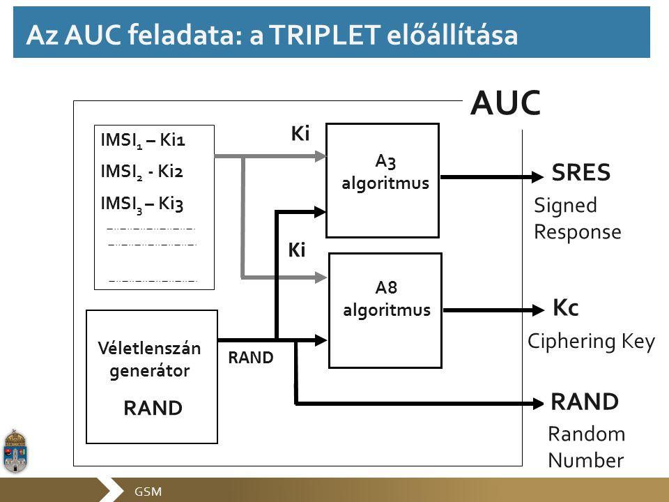 GSM Véletlenszán generátor IMSI 1 – Ki1 IMSI 2 - Ki2 IMSI 3 – Ki3 RAND Ki AUC A8 algoritmus A3 algoritmus SRES Kc RAND Ki RAND Signed Response Cipheri