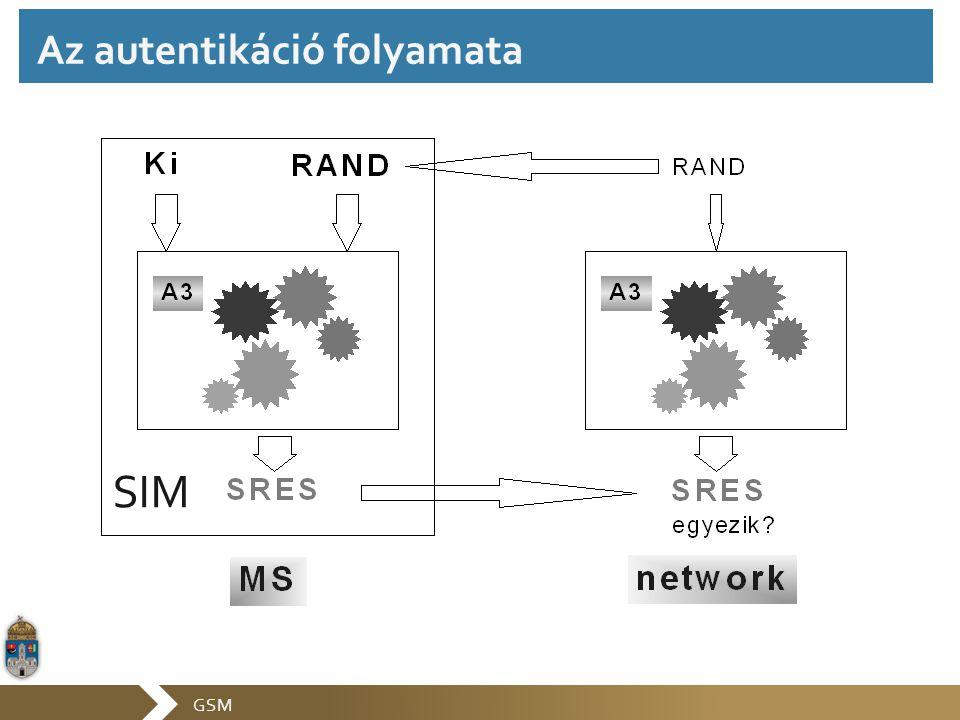 GSM SIM Az autentikáció folyamata