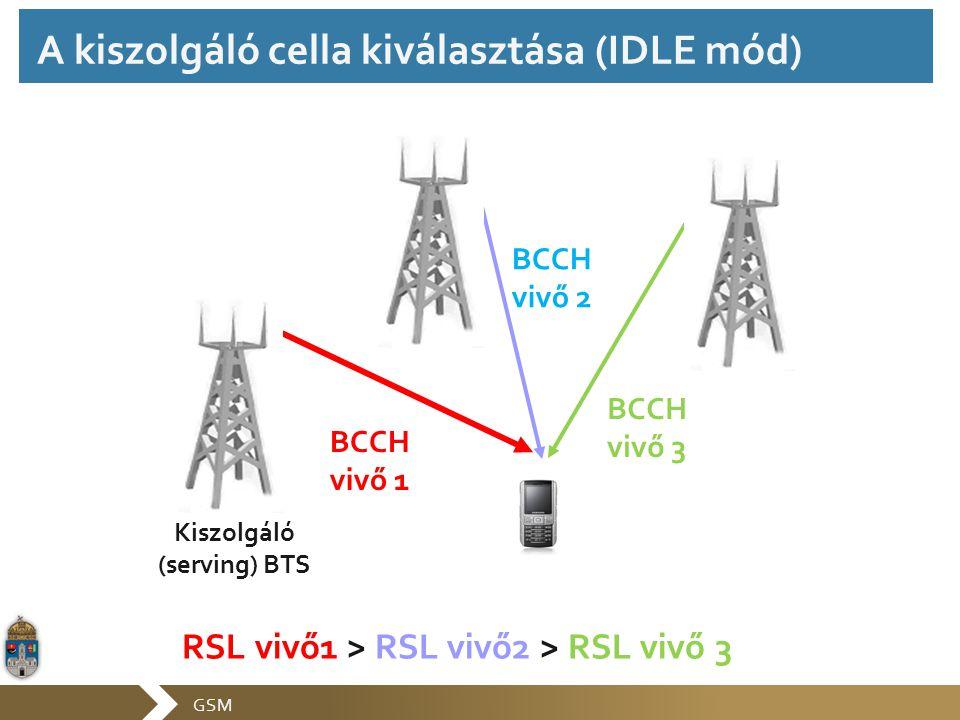 GSM BCCH vivő 1 BCCH vivő 3 BCCH vivő 2 Kiszolgáló (serving) BTS RSL vivő1 > RSL vivő2 > RSL vivő 3 A kiszolgáló cella kiválasztása (IDLE mód)