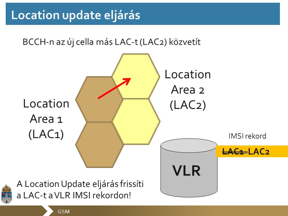 GSM Location Area 1 (LAC1) Location Area 2 (LAC2) VLR LAC1 LAC2 IMSI rekord BCCH-n az új cella más LAC-t (LAC2) közvetít A Location Update eljárás fri