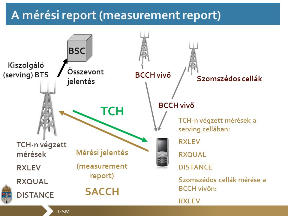 GSM TCH BCCH vivő Kiszolgáló (serving) BTS TCH-n végzett mérések a serving cellában: RXLEV RXQUAL DISTANCE Szomszédos cellák mérése a BCCH vivőn: RXLE