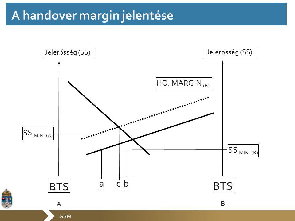 GSM a b c Jelerősség (SS) BTS A BTS B SS MIN. (A) SS MIN. (B) HO. MARGIN (B) A handover margin jelentése