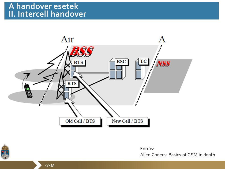 GSM A handover esetek II. Intercell handover Forrás: Alien Coders: Basics of GSM in depth
